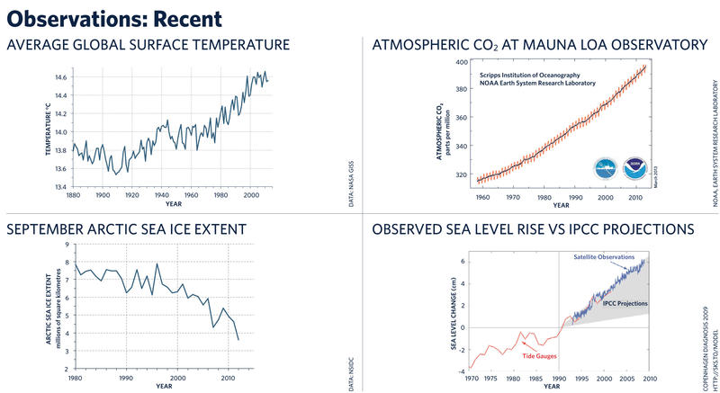 Average global temperatures, atmospheric Co2, and sea levels are rising, while the Arctic sea ice extent is declining.