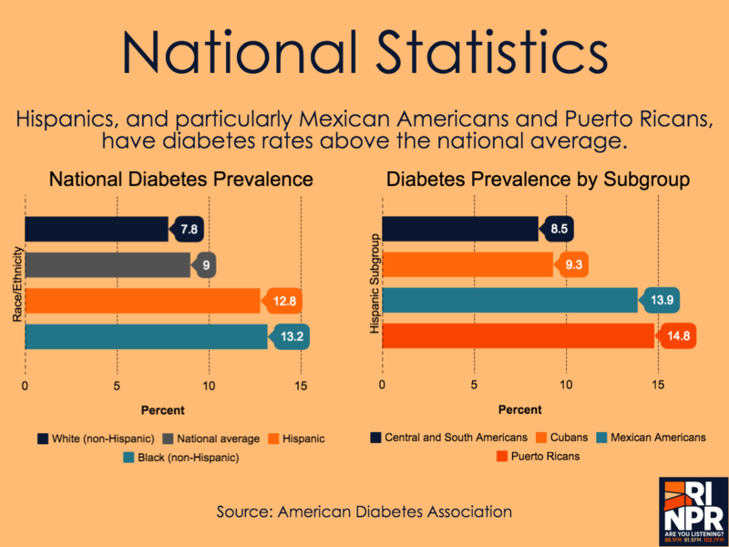 diabetes in hispanic culture It is evident that multiple medical, cultural, and socioeconomic factors influence  the development of diabetes, its course, and its consequences our health care.