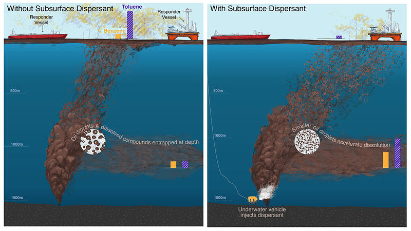 Illustration showing the effects of dispersants on air quality.
