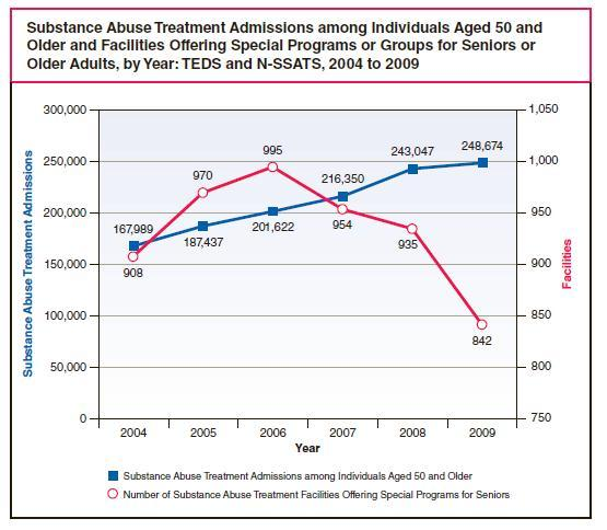 More seniors are seeking substance abuse treatment, but treatment options for seniors are declining.
