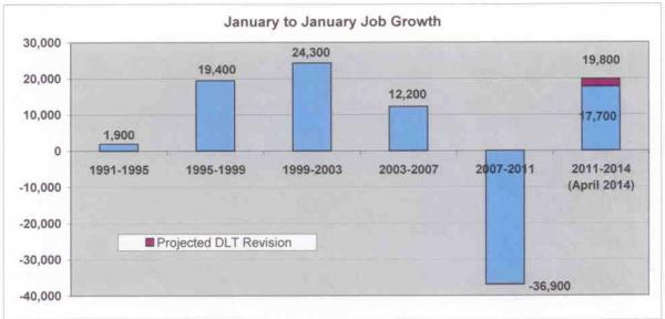 RI job growth