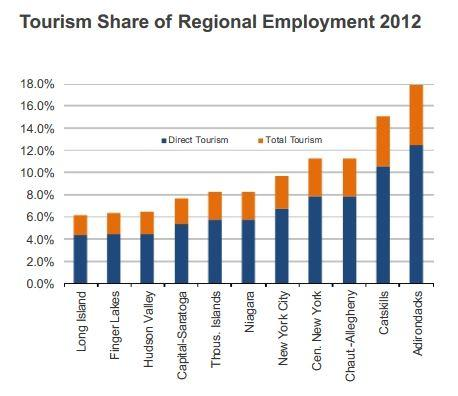 Employment associated with tourism by region during 2012.