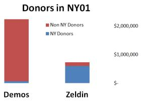 3% of George Demos's $2.2m comes from New York Donors. Lee Zeldin got 82% of $730k from NY.