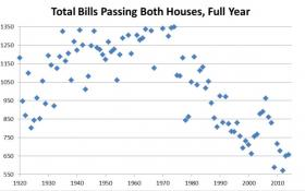 Lawmakers continued their trend of passing fewer bills than in years past