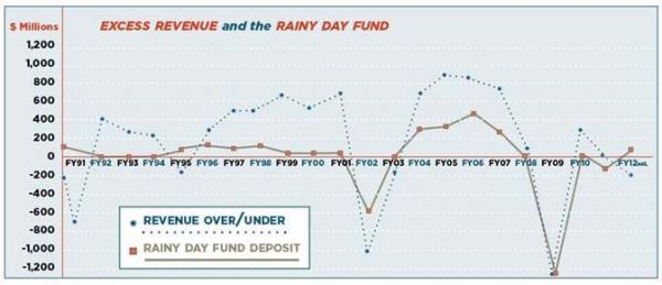 A comparison of Connecticut's revenue surpluses and deposits in the rainy day fund, 1991-2012.