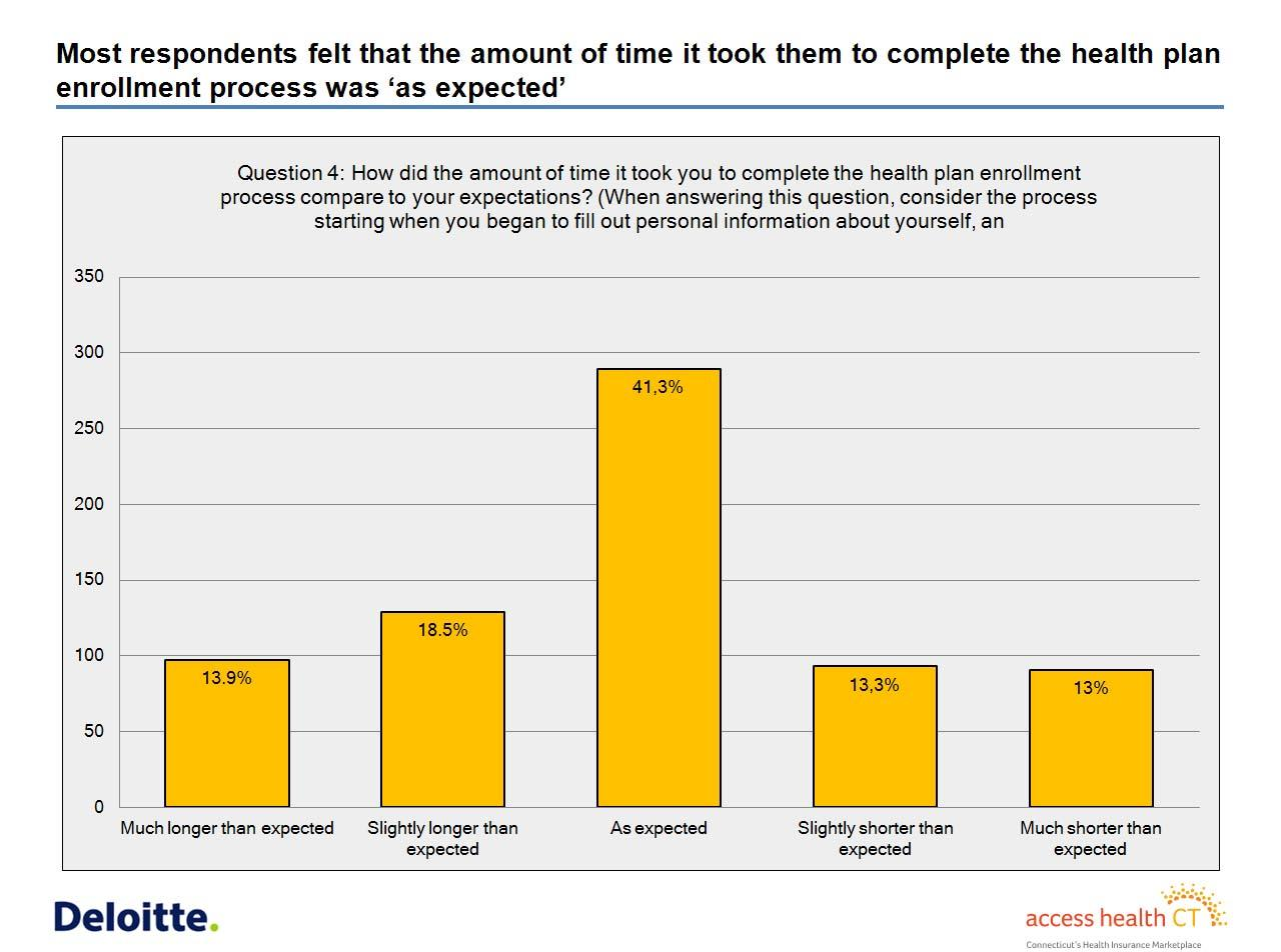 Survey Shows Conn Health Exchange Applicants Are Satisfied Wshu