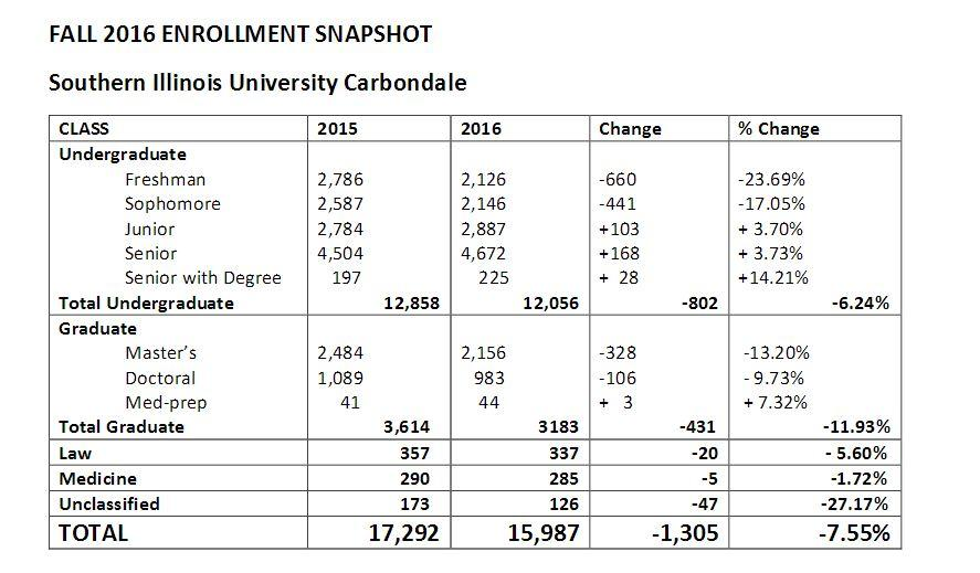 Siuc Calendar.Overall Siuc Enrollment Dips For Fall 2016 Wkms
