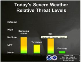 Severe weather across Alabama today brought a wide arrange of threats including damaging winds and hail.