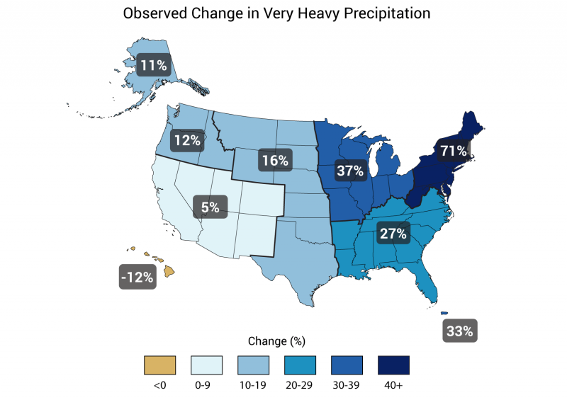 From the report: Percent changes in the amount of precipitation falling in very heavy events (the heaviest 1%) from 1958 to 2012 for each region.
