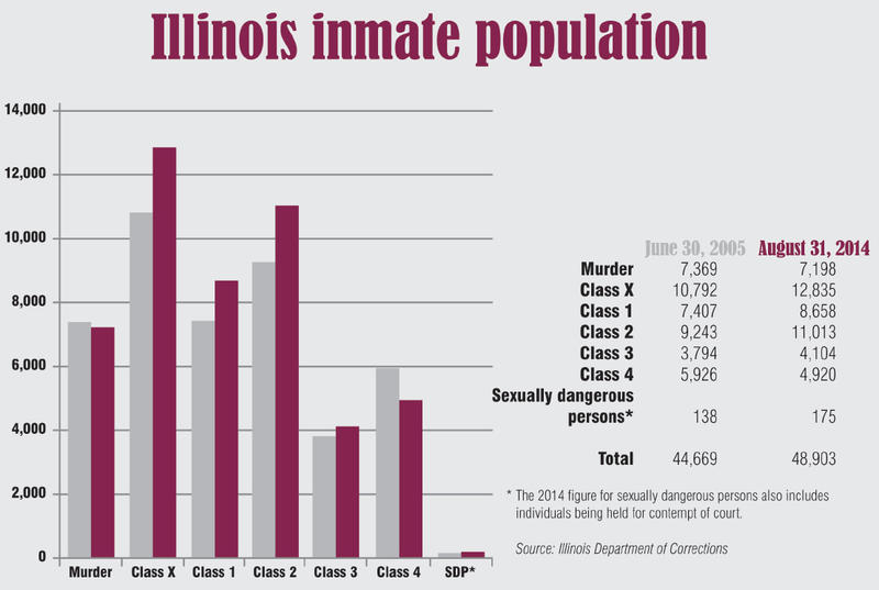 Illinois Inmate Population Chart