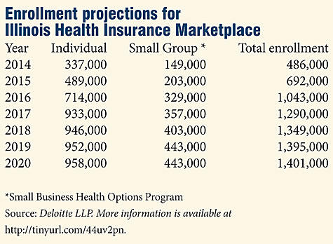 Enrollment projections for Illinois Health Insurance Marketplace