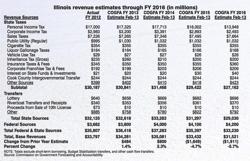Illinois revenue estimates  through FY 2016 (in millions)