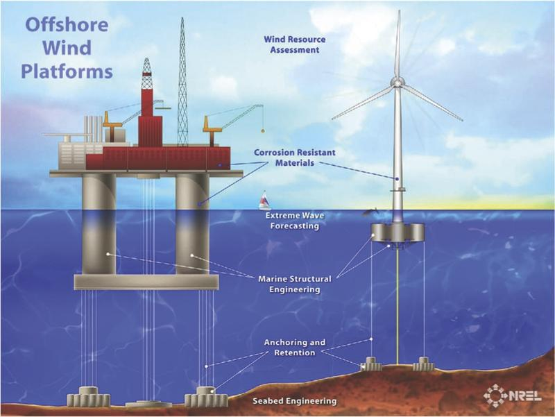 Design for an offshore wind turbine and platform.