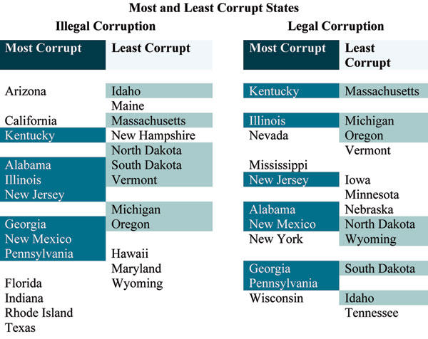 Chart of most and least corrupt states, according to the Harvard study