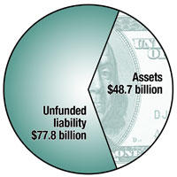 Total liability $126.5 billion