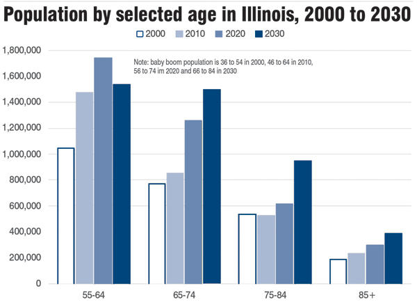 Population by selected age in Illinois, 2000 to 2030
