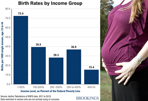 bar graph of Birth Rates by Income Group