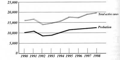 Active juvenile caseloads, Illinois 1990-1998