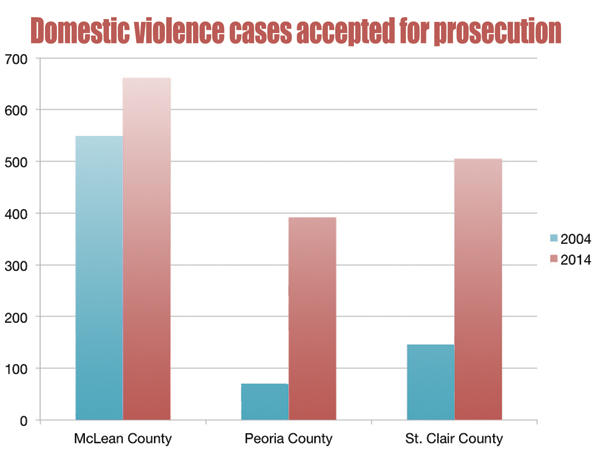 Domestic violence cases accepted for prosecution chart