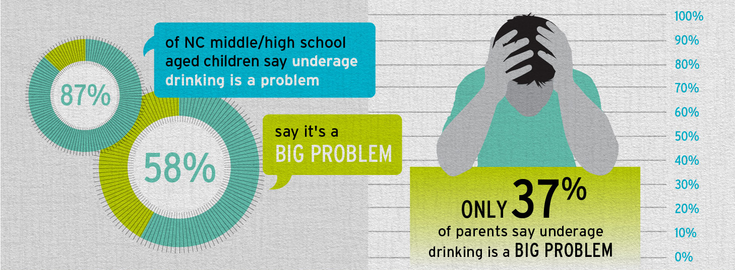 the problem of underage drinking Underage drinking is not a minor problem 93 likes this campaign's goal is to inform many about the social host law it is sponsored by sshs sadd/ youth.