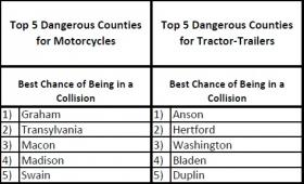 AAA Carolinas also analyzed the most dangerous counties for different vehicles.