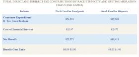 Tax contributions by race