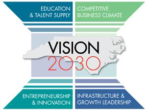 The NC Chamber's plan to grow the economy has four main principals.