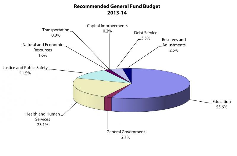 Governor McCrory's recommended budget