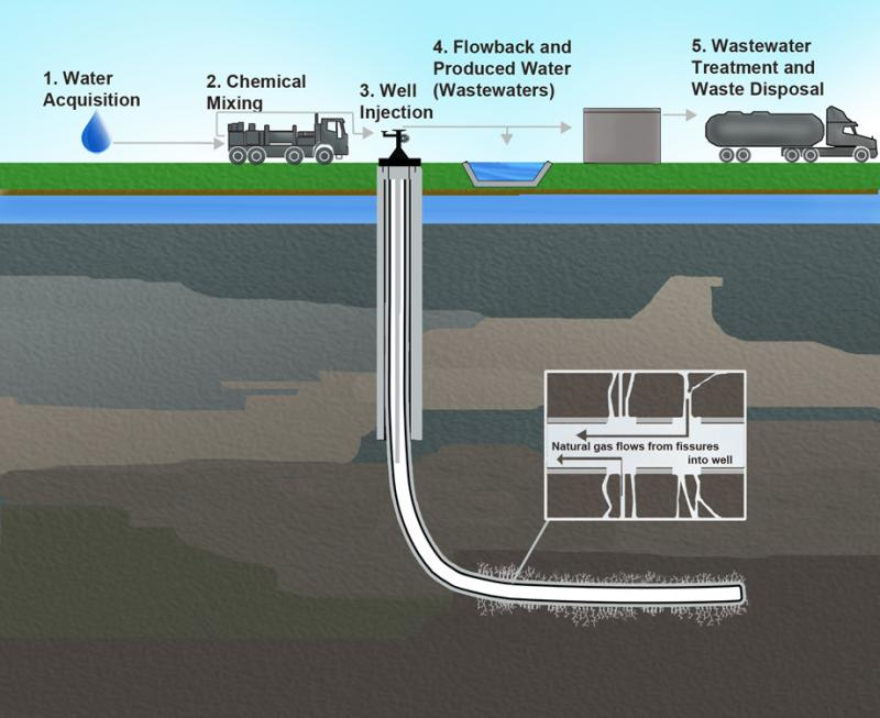 The hydraulic fracturing (fracking) water cycle.
