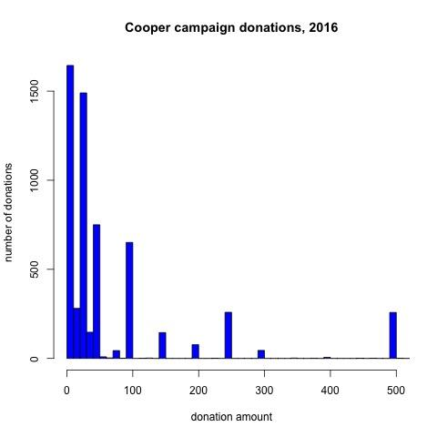 Roy Cooper's Campaign Donations