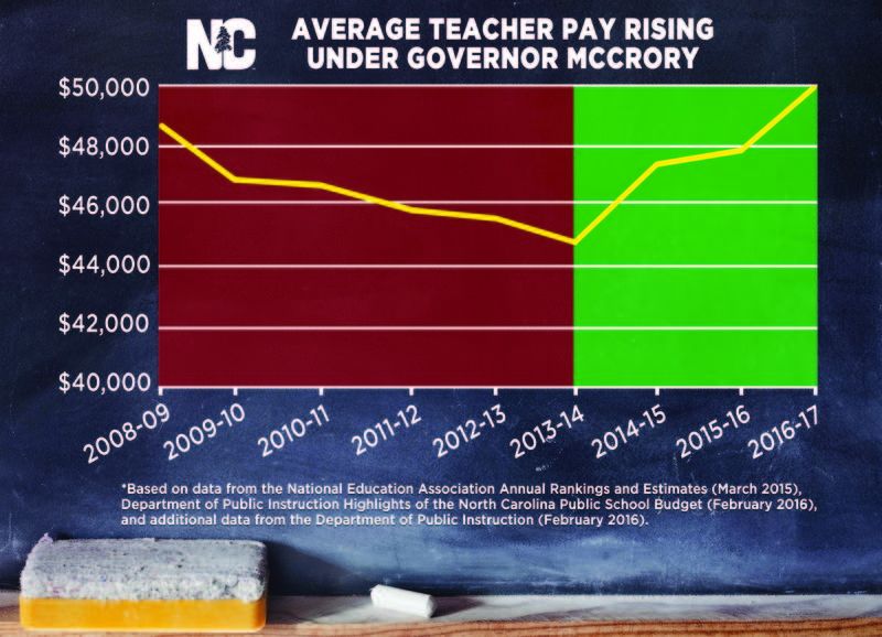 This image from the governor's office shows teacher pay increasing starting in the 2013-2014 school year.