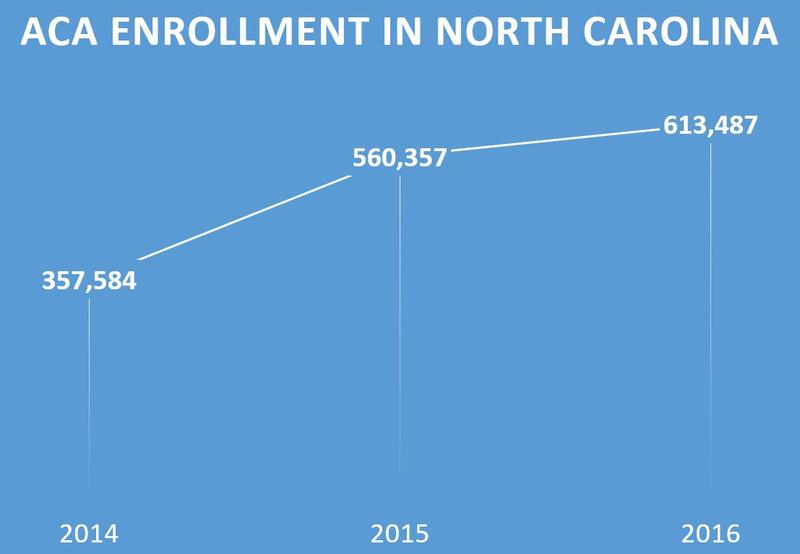 Affordable Care Act enrollment has increased in North Carolina.