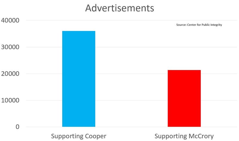 There have been more political advertisements in support of Roy Cooper than Pat McCrory.