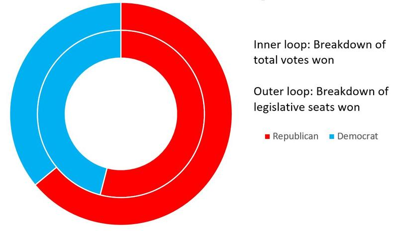 Despite winning just 54 percent of the total popular vote, Republicans will hold 64 percent of the legislative seats