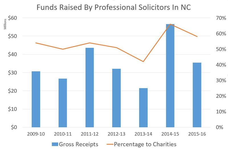 Total raised by solicitors and percentage passed through to nonprofits and charities.