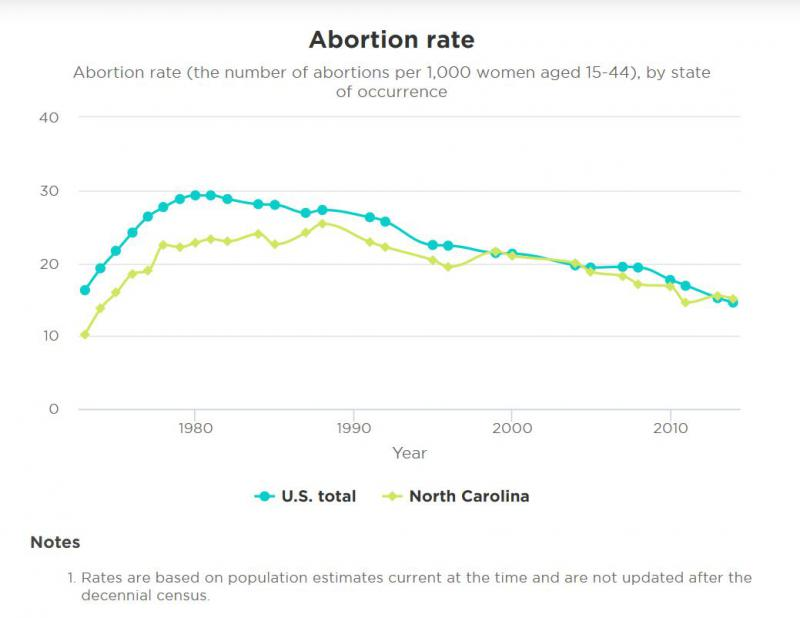 Abortion rates in North Carolina and the United States