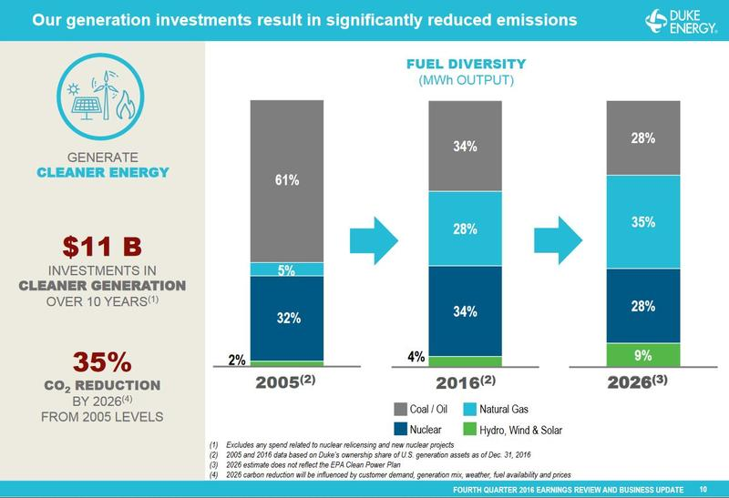 Natural Gas Produce More Methane Than Coal