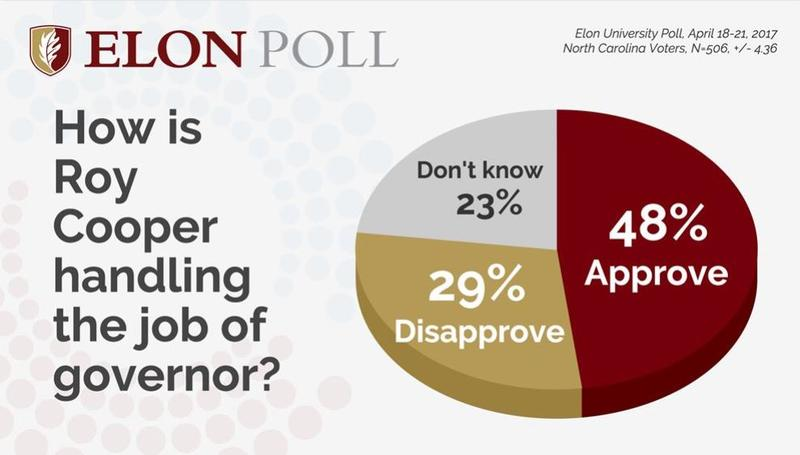 Spring 2017 Elon University Poll