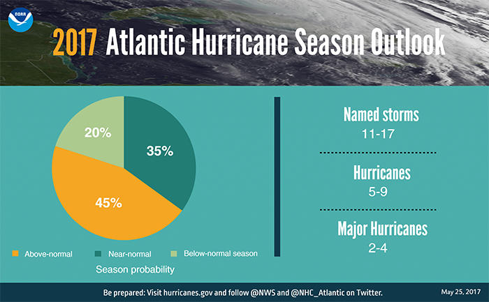 NOAA's Hurricane forecast for the 2017 season.
