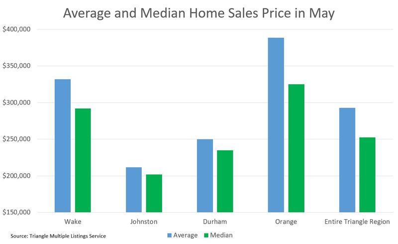 "Home sales in May. The ""Entire Triangle Region"" includes all outlying Triangle counties as well."