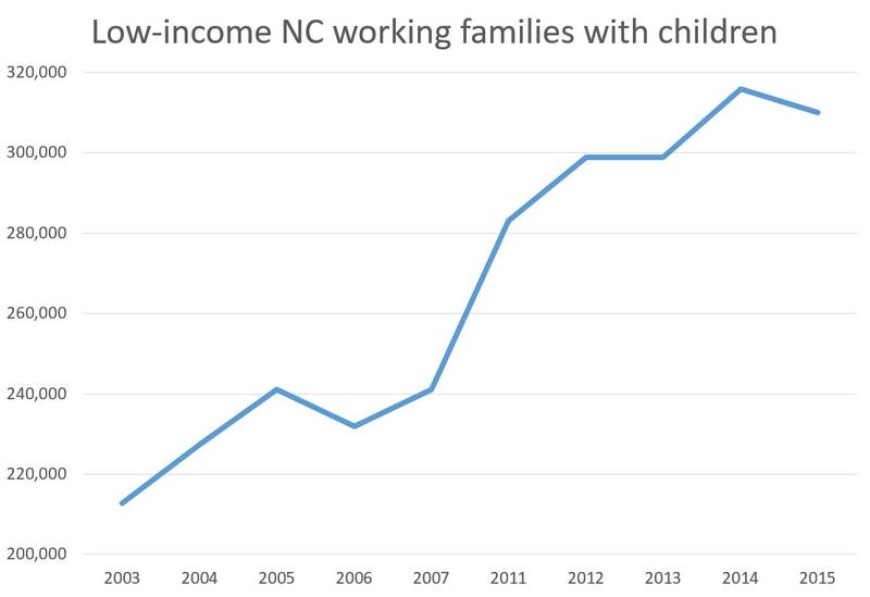 Low-income working families with children