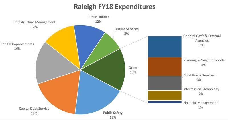 A breakdown of the Raleigh fiscal year 2018 budget.