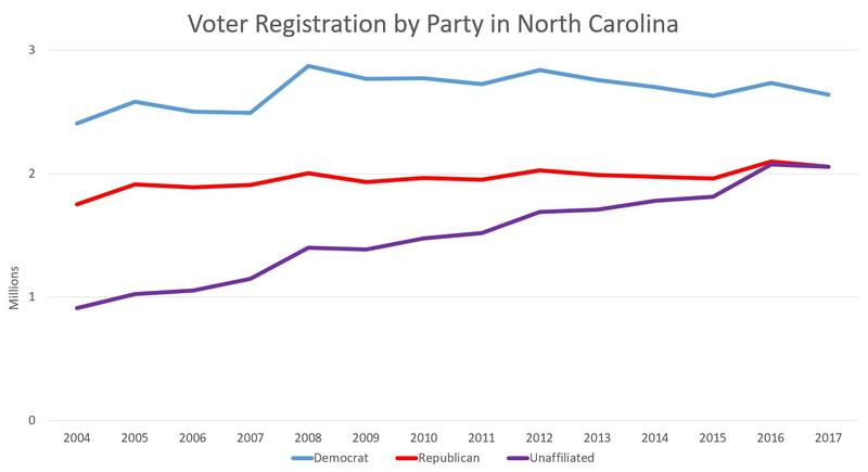 Unaffiliated voters have been gaining on Republicans and Democrats for years.