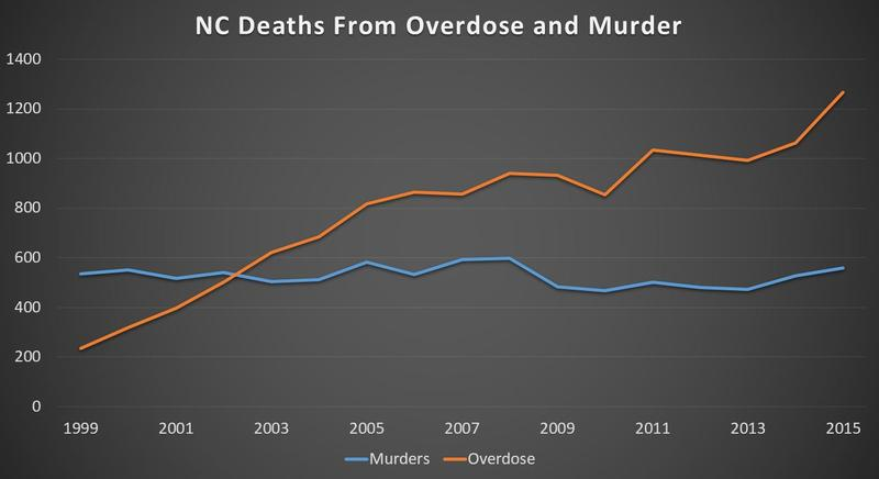 Deaths from drug overdose have surpassed homicides in North Carolina.