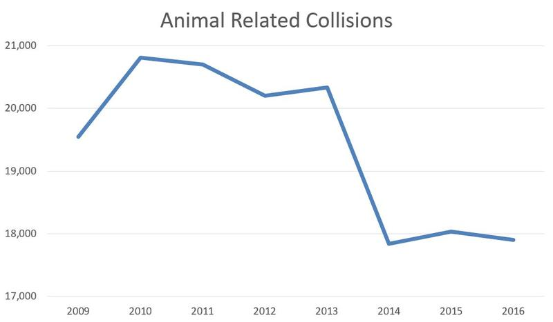 Total vehicle-animal collisions in North Carolina by year.
