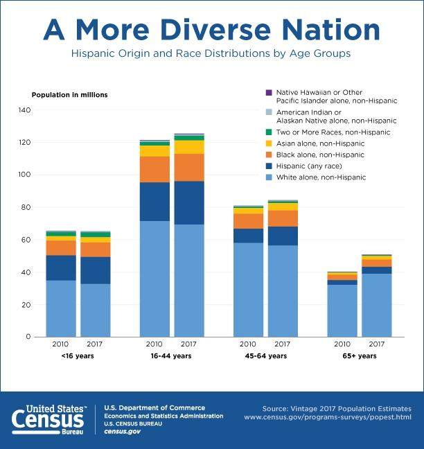 The United States is becoming more diverse.