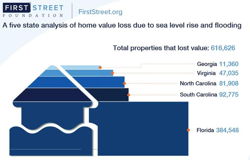Estimate of how many properties in a five state region have lost value.