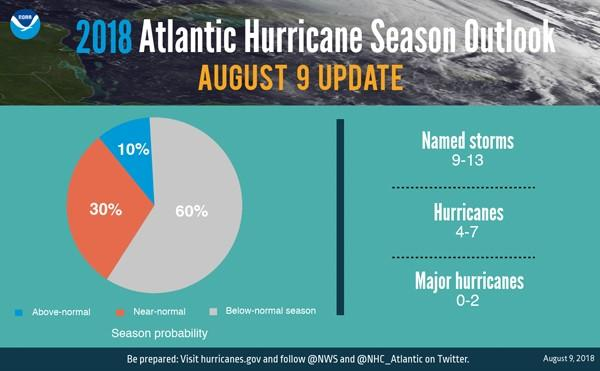 A chart showing NOAA's updated forecast for the 2018 hurricane season.