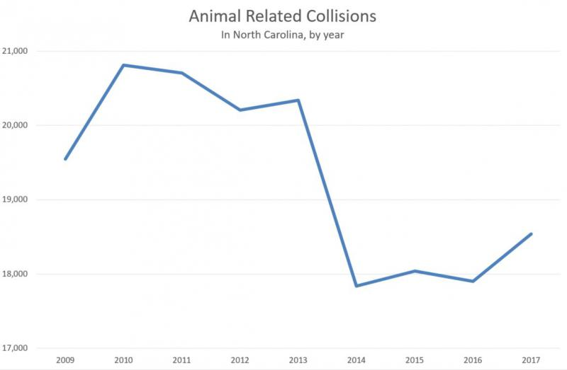 Animal collisions in North Carolina ticked up in 2017, but were still well below a few years ago.