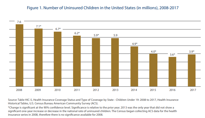 Four-thousand more children were uninsured in 2017, as the number of  children without health insurance coverage nationally increased for the  first time in a ...
